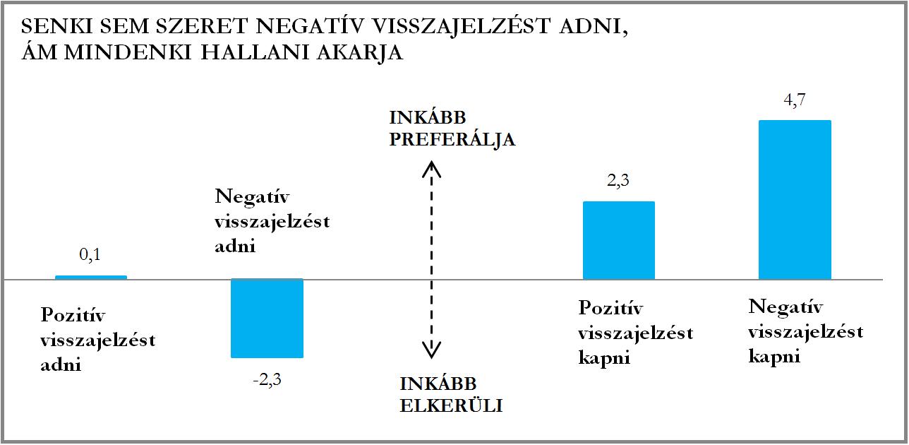 visszajelzes diagram