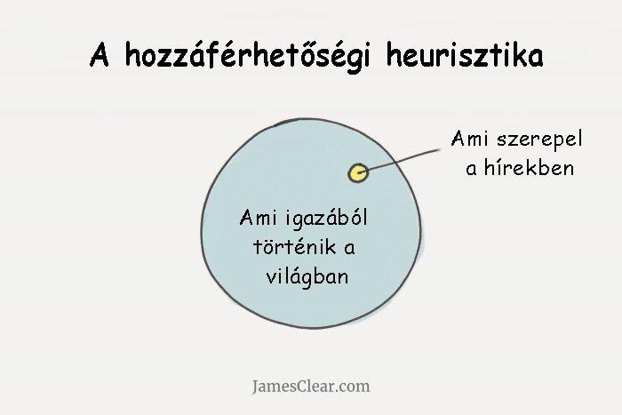 Hozzaferhetosegi_heurisztika