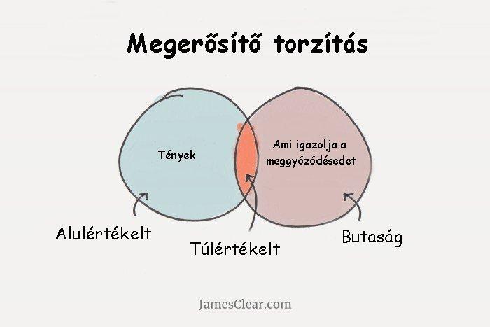 Megerosito_torzitas